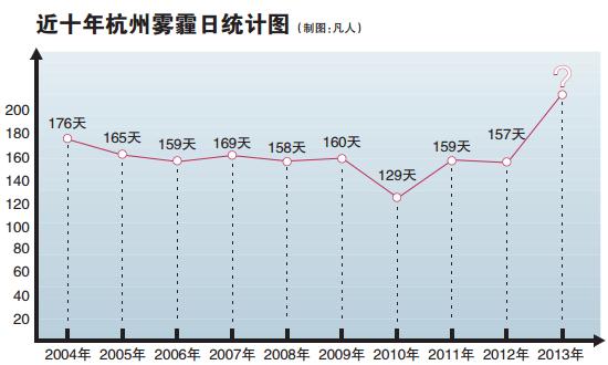 杭州近十年雾霾统计图图片