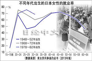 高学历与晚婚等时代变迁影响日本女性就业率