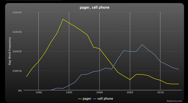 Charting the Popularity of Tech Through Hip-Hop Lyrics