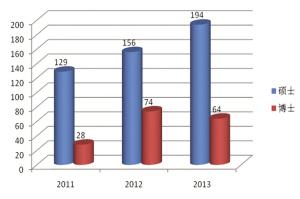 近三年毕业研究生去西部就业人数