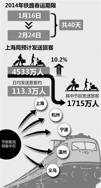 上海铁路局昨日公布春运方案,预计发送旅客4533万,同比多一成