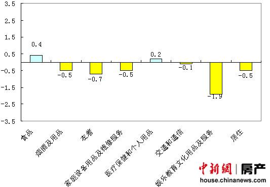 北京房租价格同比连涨57个月11月环比继续回落