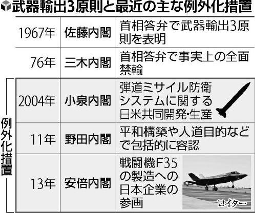 日媒:日政府借提供枪弹之机修改武器出口三原则