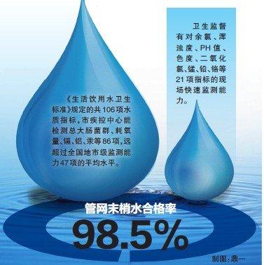 温州自来水要过106项检测 若异常短信通知监控员
