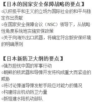 """日媒:日本安保战略大转折切换成""""中国模式"""""""