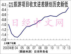 """日华媒:日本欲扩大""""外来内需""""带动经济发展"""