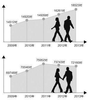 杭州近5年的离婚情况 杭州近5年的结婚情况