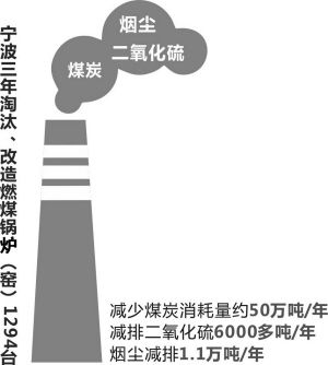 """宁波三年建成""""禁燃区"""""""