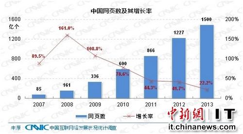 中国网页数量为1500亿个网络内容更趋丰富
