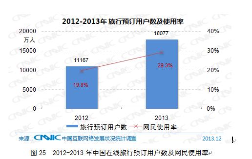 报告称24.6%网民网上预订火车票同比升10.6%