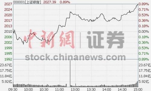 沪指收升0.86%中石化护盘涨2.46%