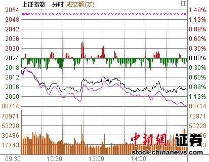 中石油尾盘大幅拉升难挡颓势沪指收跌0.93%