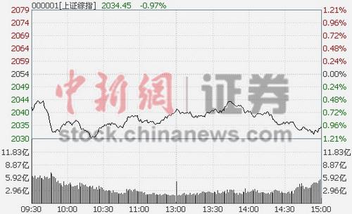 国际股市暴跌冲击A股沪指跌1.03%金融砸盘