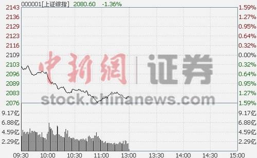 沪指半日大跌1.36%砸破2100点券商股领跌