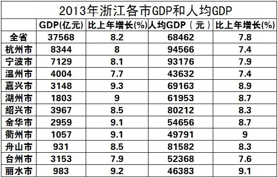 人均gdp_甘肃人均gdp_2013人均gdp