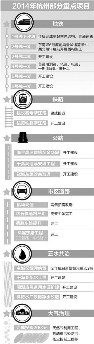 杭州六条地铁年内动土 五年后杭州地铁基本成网